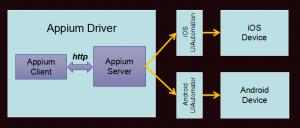 Appium架构图