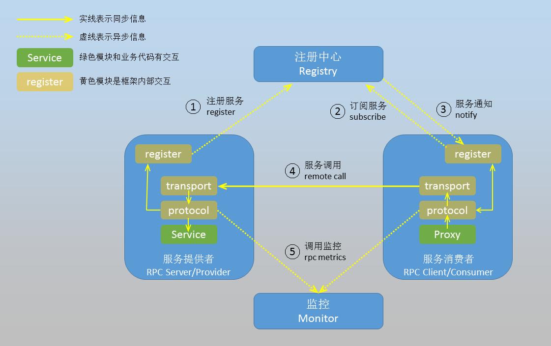 一个RPC框架的典型架构