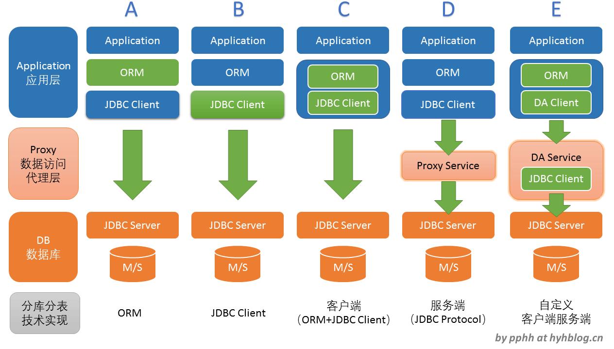 Java数据库访问的分片技术架构实现