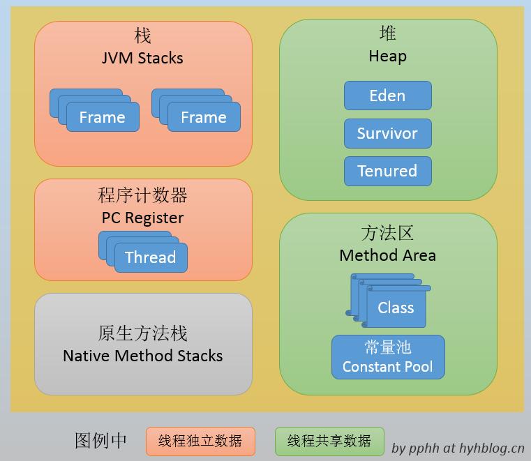 JVM内存数据模型