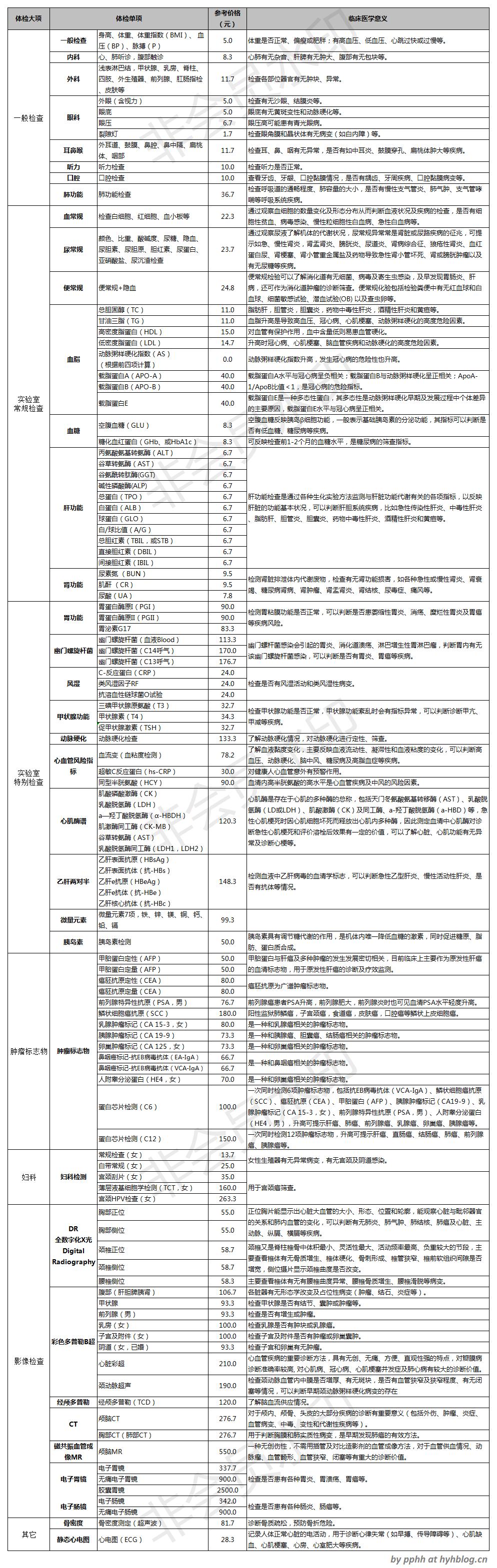 体检检测项完整列表-v5