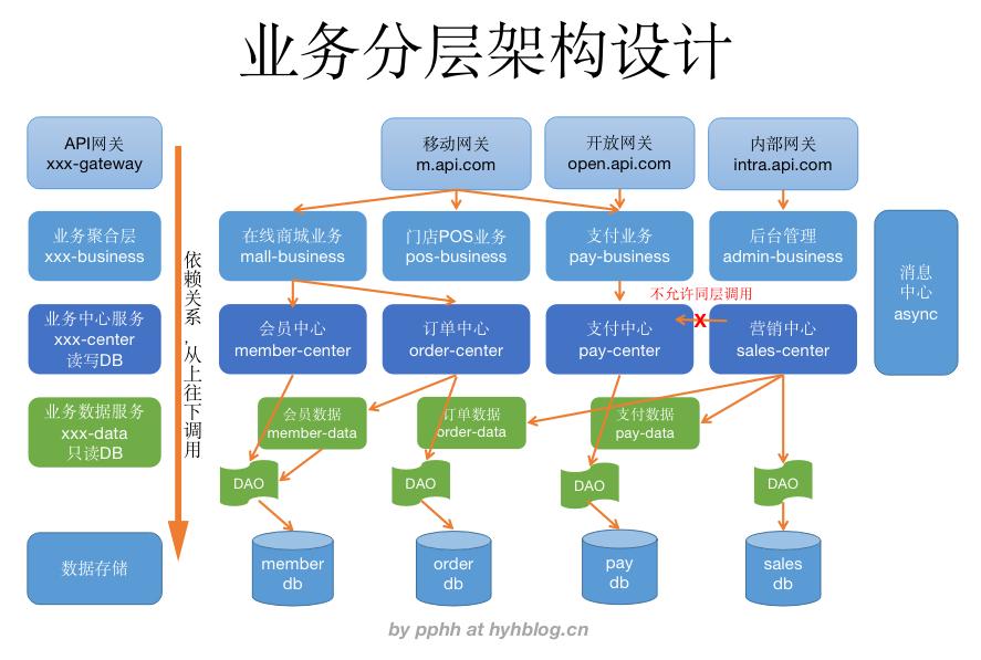应用架构分层设计